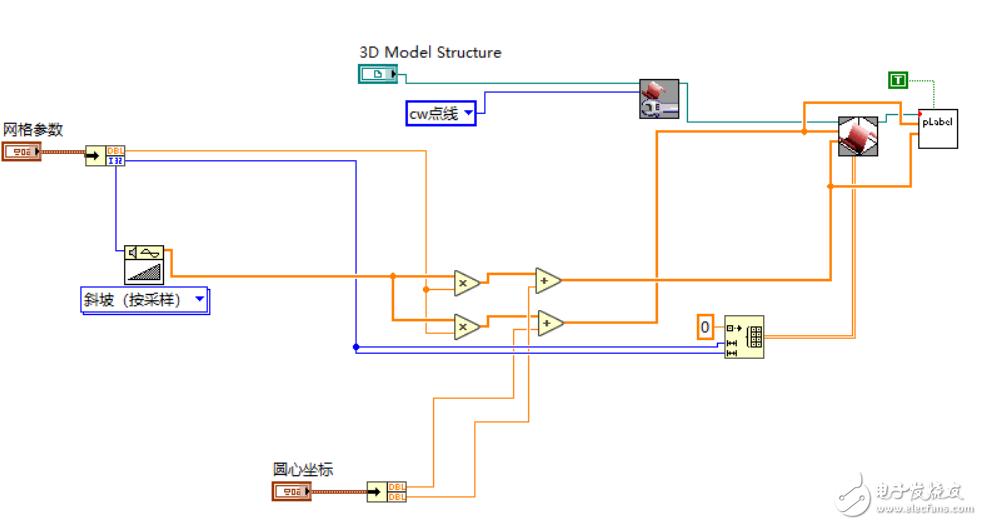 已知圆心,半径,等比划分,斜波信号,怎么点,线,面画圆,显示在ActiveX里