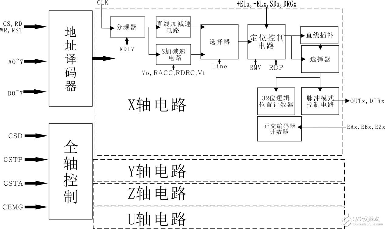 单片机+运动控制芯片HMC8033开发运动控制器流程