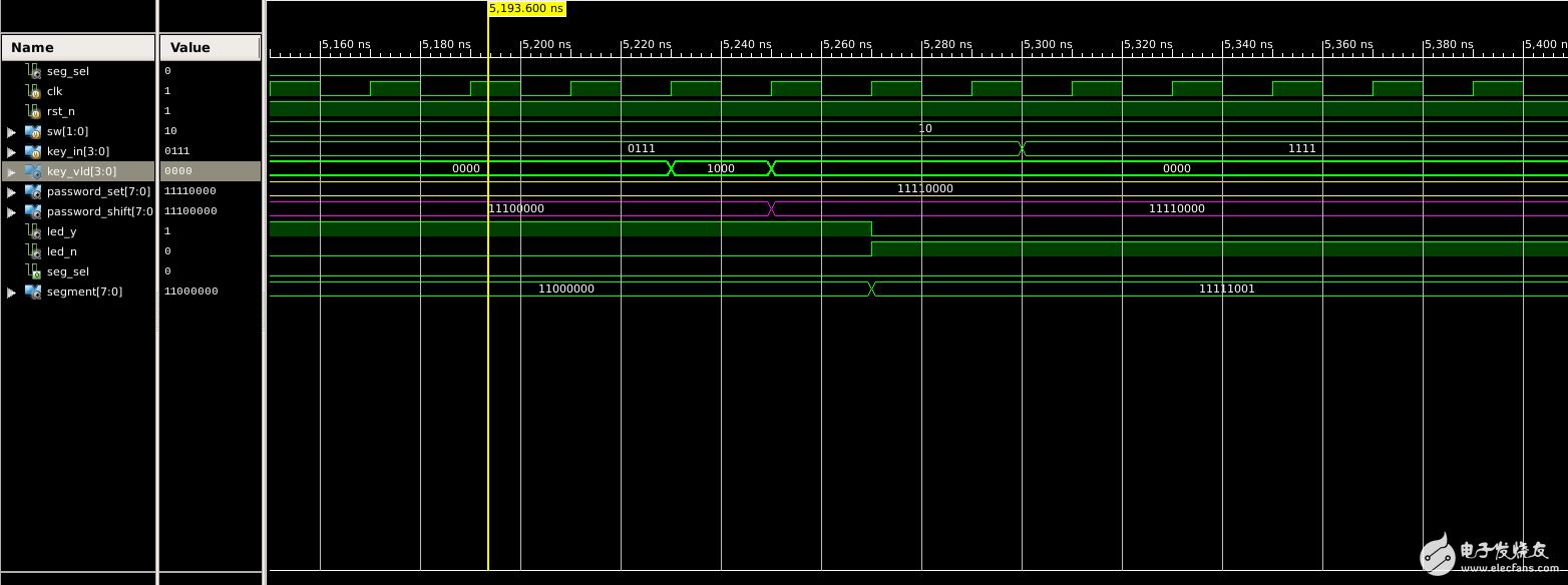 【至簡設計案例系列】基于FPGA的密碼鎖(XILINX ISE版)
