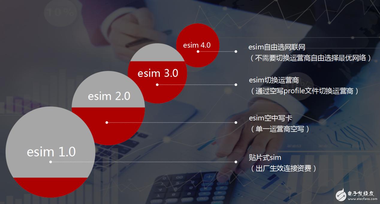 基于现有eSIM技术已实现全网切换