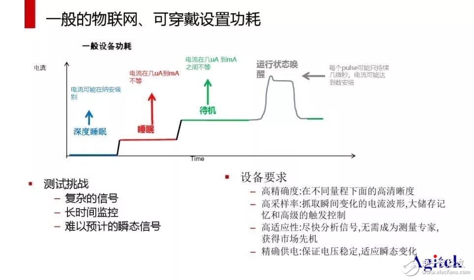 怎样测量物联网设备的电流