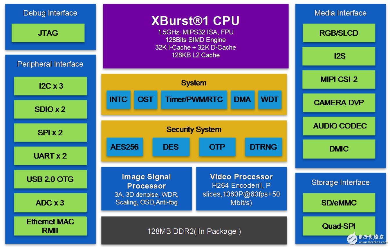 君正X1830高性能,低功耗处理器介绍