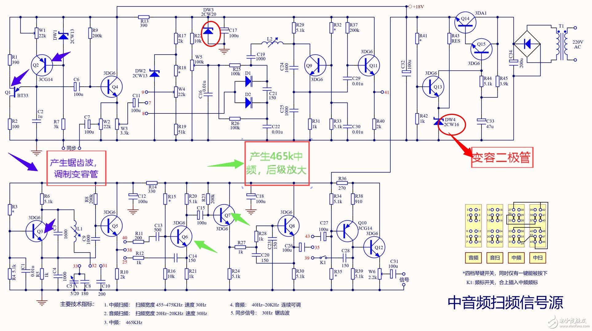 中音频扫频信号源分析