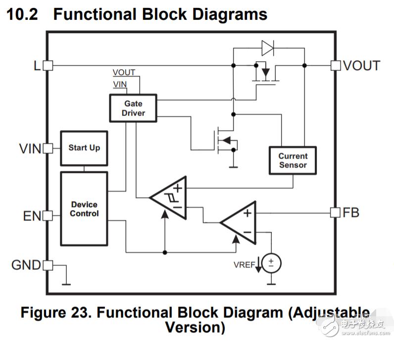 通过单片机DAC输出加到FB脚实现输出电压程序控制,这样做合理吗?
