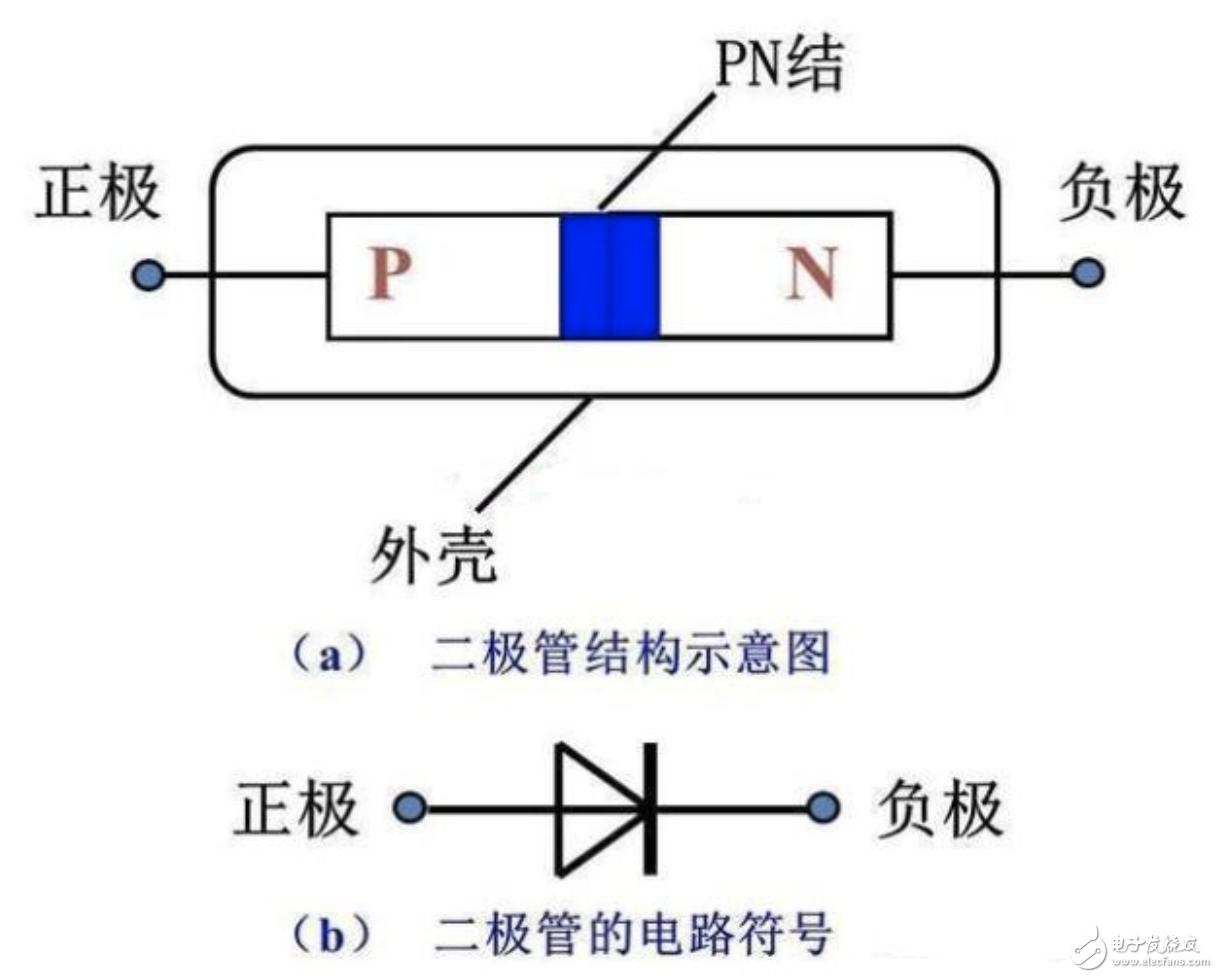 请问二极管为什么单向导电?