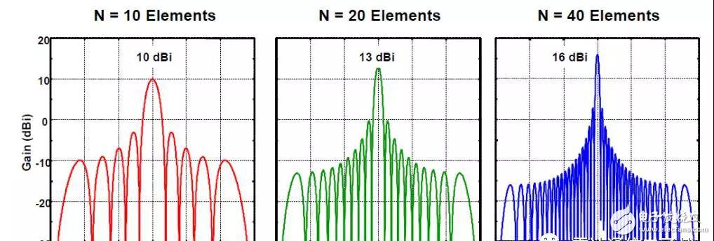 图解—相控阵雷达——波束扫描技术