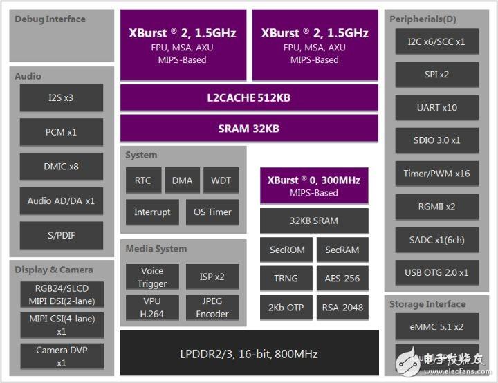 君正X2000/X2000E芯片性能和处理器介绍