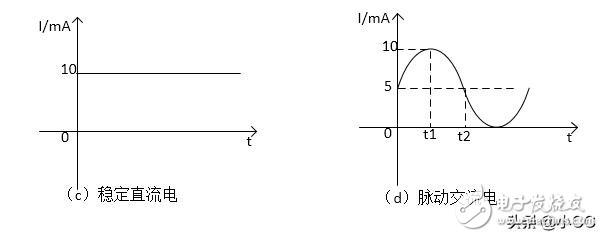 電子技術入門基礎——1.3直流電和交流電(一)