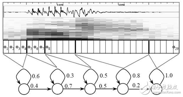 详解语音识别技术原理