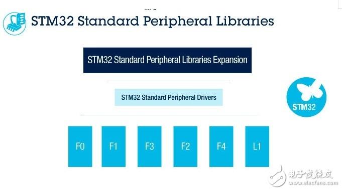 STM32官網找不到F7系列標準固件庫