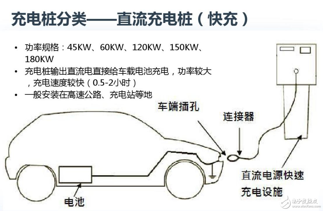 涨知识,电动汽车充电桩设计技术、难点、优化方案