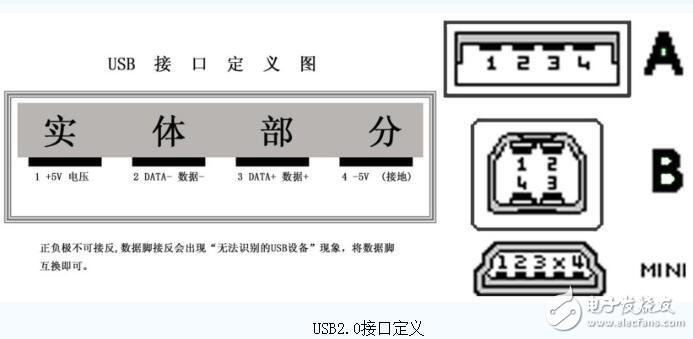 usb2.0接口定义