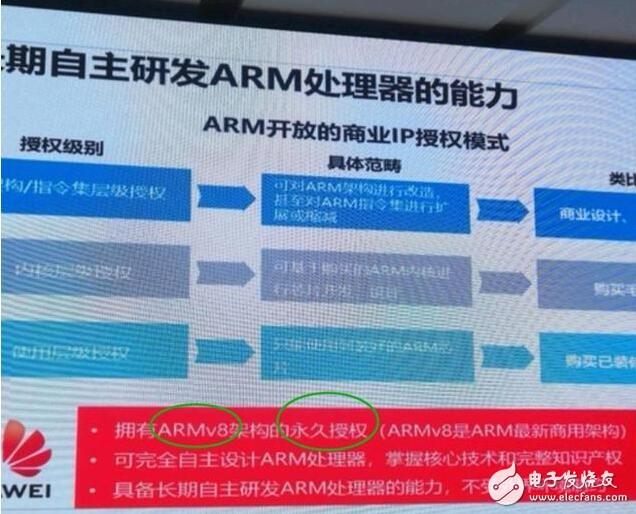ARM究竟有没有美国的技术?