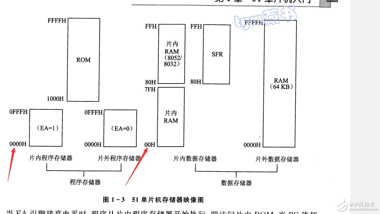 单片机寄存器地址,为什么有些是00H,有些是0000H?有区别吗?80H到FFH有多少个地址怎么计算呢?