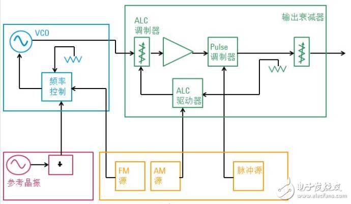 讀懂信號源:三、模擬信號發生器即模擬調制信號源