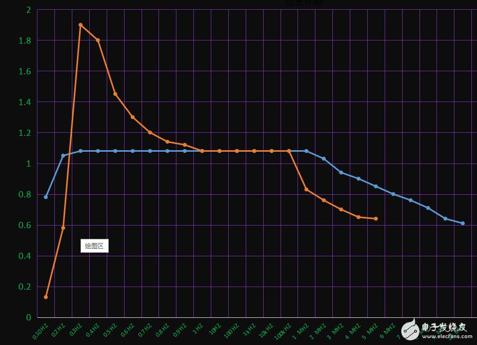 为什么我的仪表放大电路测试中,输入信号的频率较低或者较高时,增益反而会上升,这是什么情况