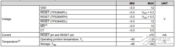 LMP2011MFX/NOPB精密放大器产品介绍