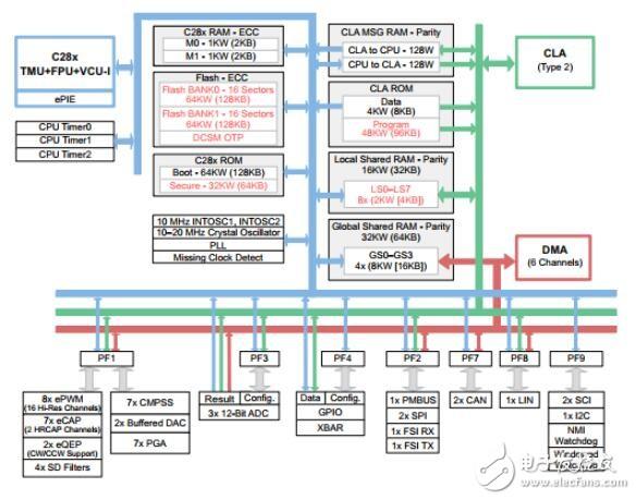 关于F280041CPZQR 32位微控制器资料