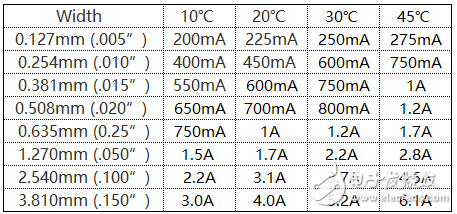 PCB设计中线宽与电流的关系