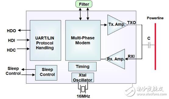电力线收发器SIG100的特性和应用