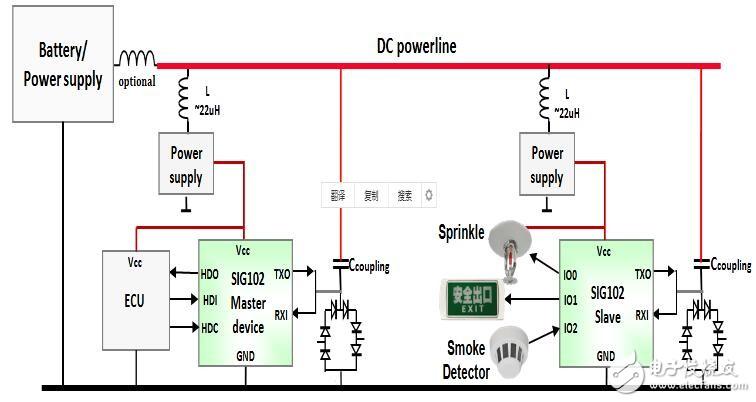 SIG102网络的特性和操作