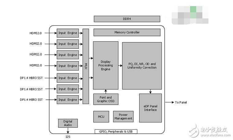 Smart-Core4k240Hz液晶显示器的解决方案