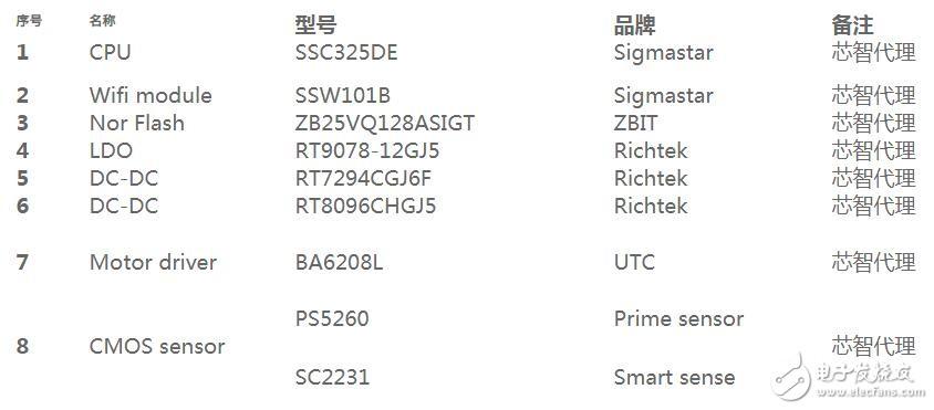SSC325DE是高度集成的安防监控解决方案