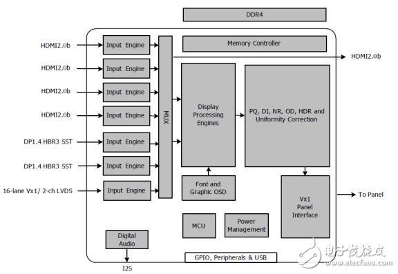 采用MstarMST9UxxV5的Smart-Core8k液晶显示器解决方案