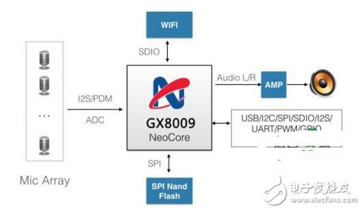 GX8009低功耗離線智能語音解決方案