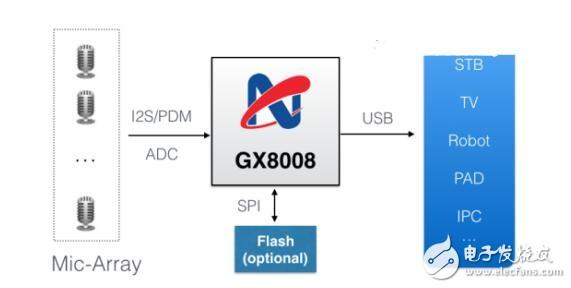GX8008離線智能語音的解決方案