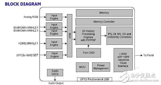 采用Mstar MST98A0Q1的4K超高清液晶显示器解决方案