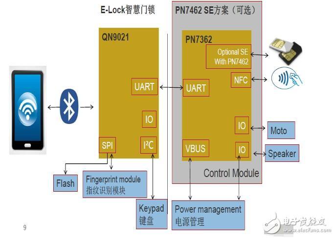 基于NXP金融级安全智能门锁解决方案