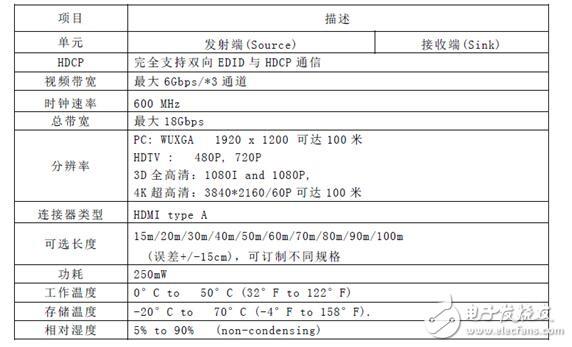 HDMI 2.0有源光纤传输的解决方案