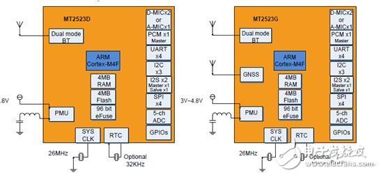 MTK无线互联整体解决方案