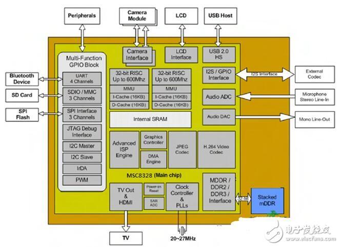 MSC8328P隐藏式行车记录仪解决方案
