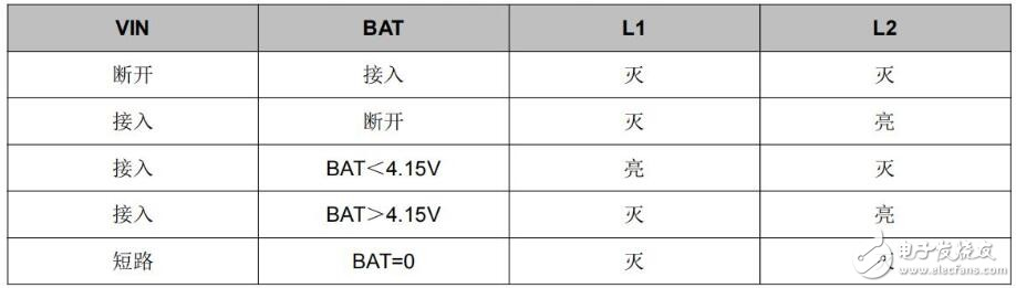 FM1052系列是一款单节锂离子电池恒压线性充电IC
