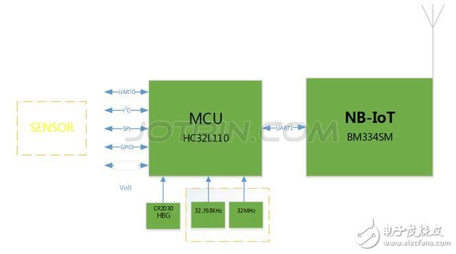 NB-IoT+MCU通用应用平台解决方案