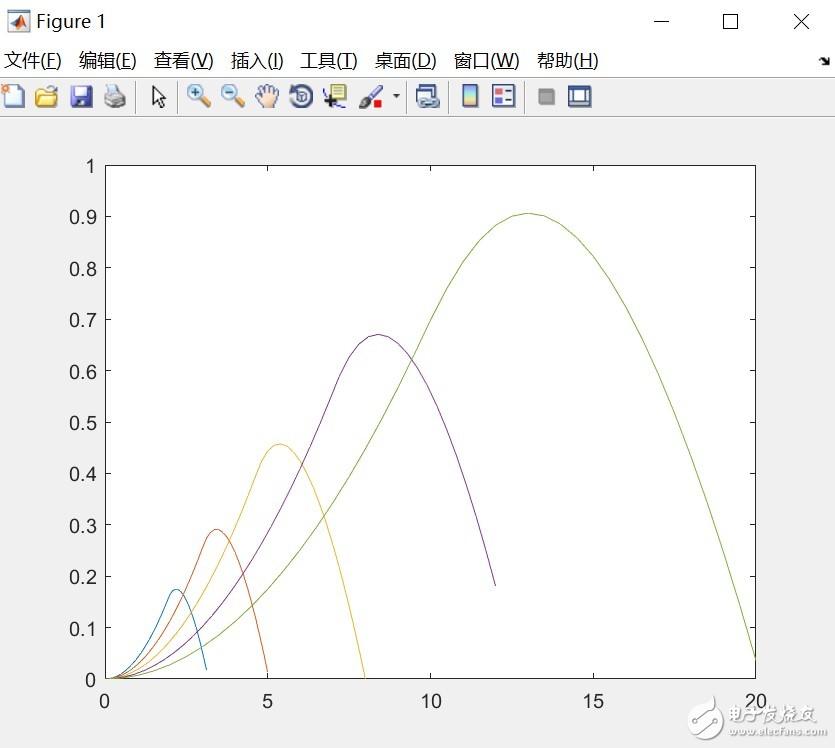 matlab中曲线簇画包络线?