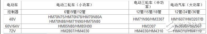 電動車控制器推薦MOS選型表
