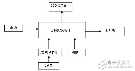電子秤控制器介紹