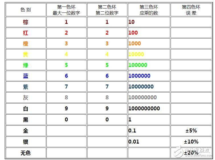 如何识别色环电阻的阻值