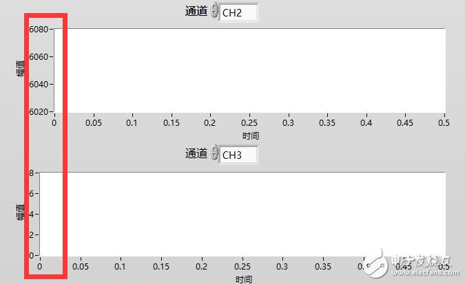 Labview波形圖縱坐標隨著數值變化位置也左右搖擺不定,如何固定?