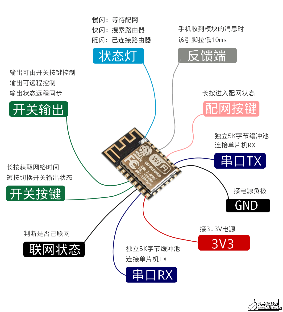 LGSR-WIFI模块串口透传编程资料