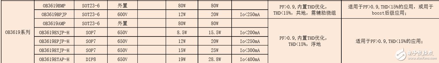 OB3619ENJP/OB3619EPJP昂寶非隔離PF>0.9,內置THD優化, THD<15%,浮地