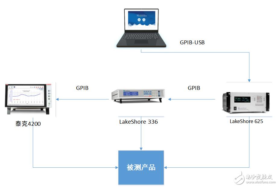 纳米软件案例之电阻自动化测试系统