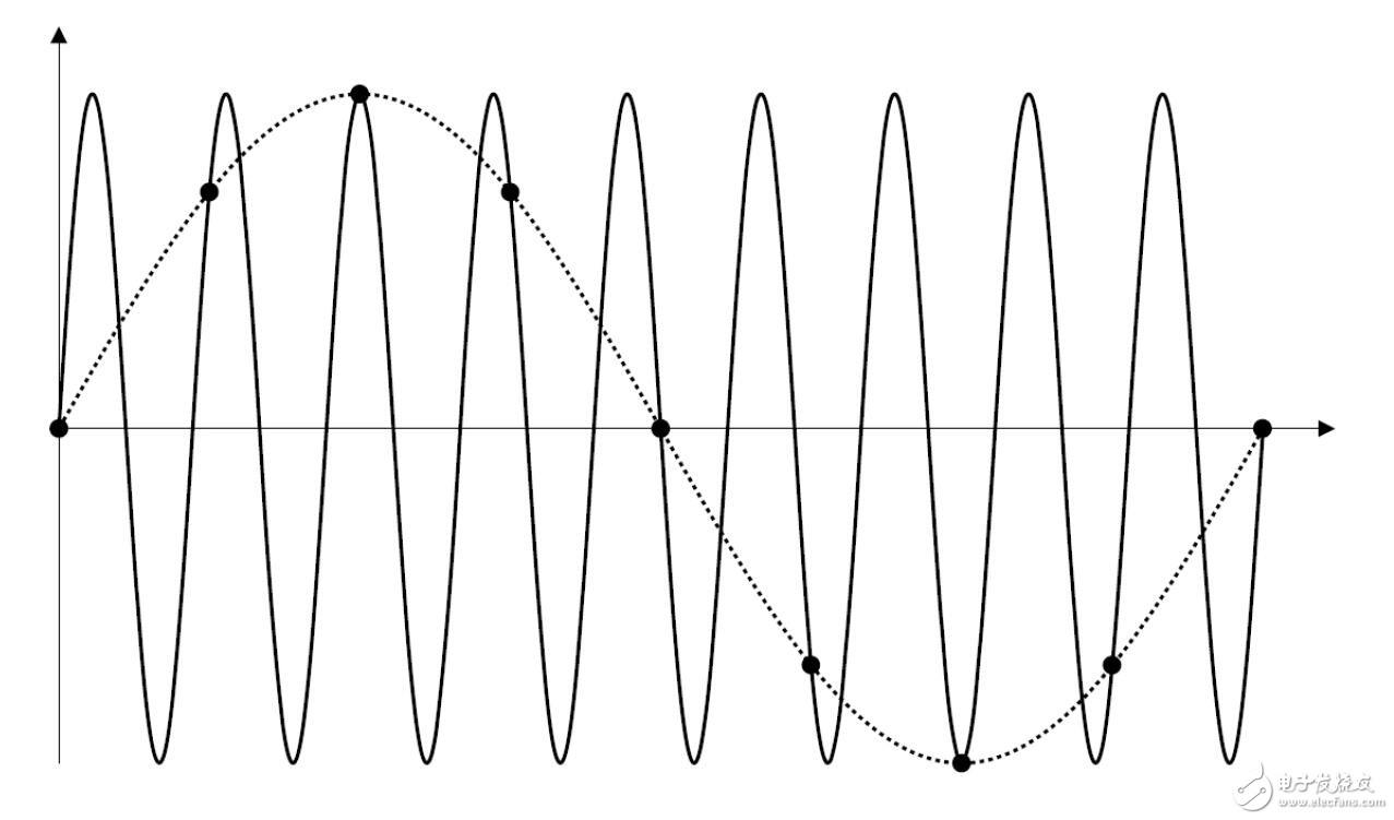 示波器采样率是什么