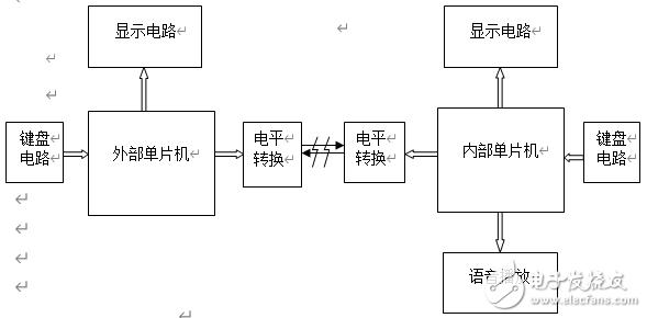 基于單片機的智能電子密碼鎖設計資料(附原理圖&C程序)