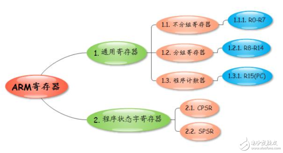 ARM體系結構之寄存器詳解