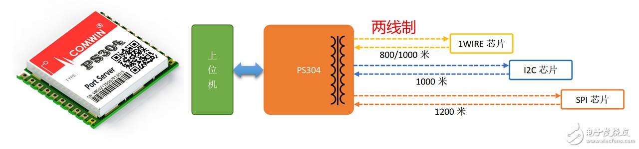 串行总线1Wire/I2C(IIC)/SPI远距离通讯模块PS304