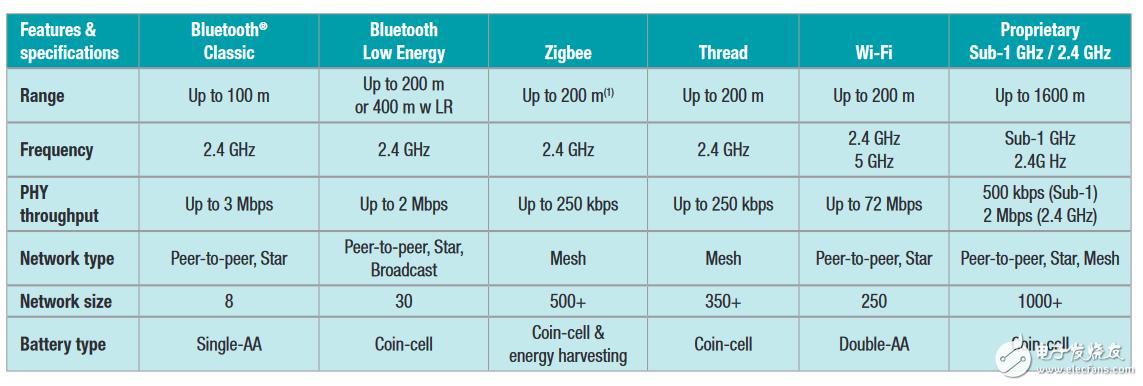 物聯網工程師必備:怎么選擇不同的無線連接技術,本指南幫你忙!